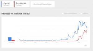 Google Trends zeigt das große Interesse am Thema.